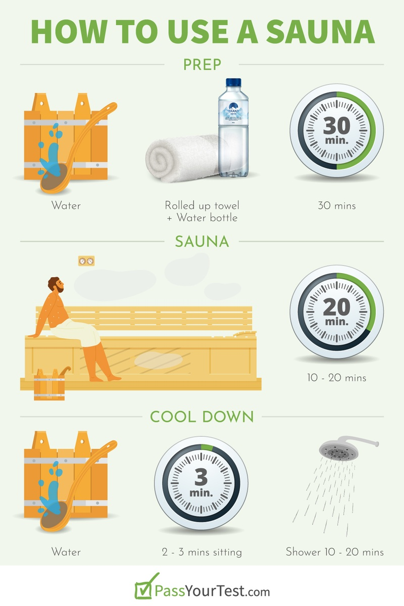 How to Use a Sauna for Detox - Prep, Sauna, Cool Down